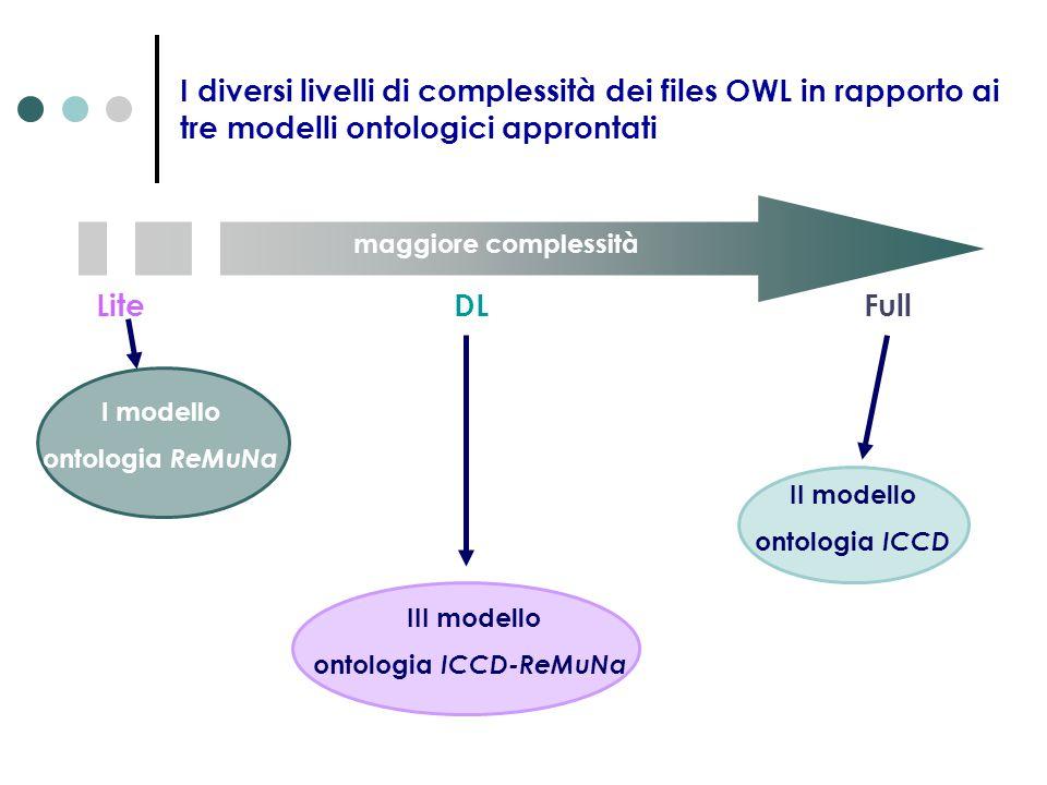 maggiore complessità I diversi livelli di complessità dei files OWL in rapporto ai tre modelli ontologici approntati Lite DL Full III modello ontologi