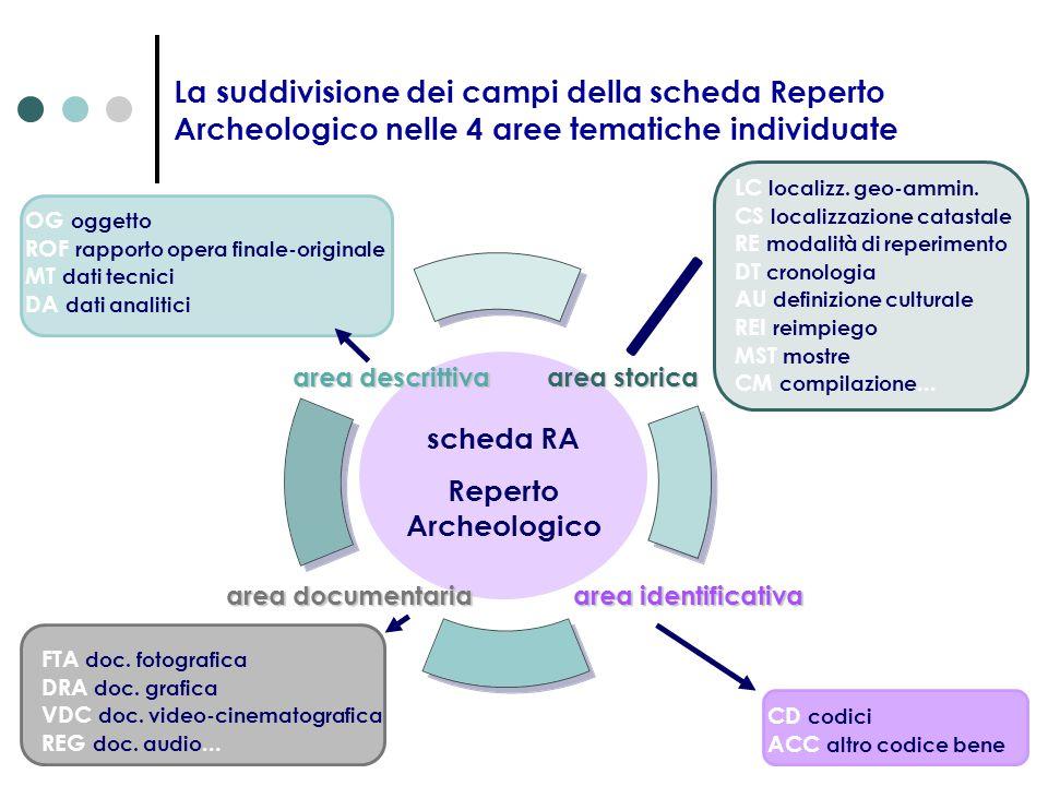 OG oggetto ROF rapporto opera finale-originale MT dati tecnici DA dati analitici LC localizz. geo-ammin. CS localizzazione catastale RE modalità di re
