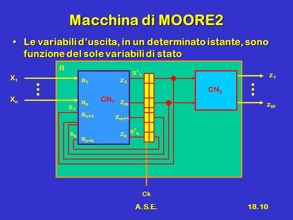 A.S.E.18.10 Macchina di MOORE2 Le variabili d'uscita, in un determinato istante, sono funzione del sole variabili di statoLe variabili d'uscita, in un