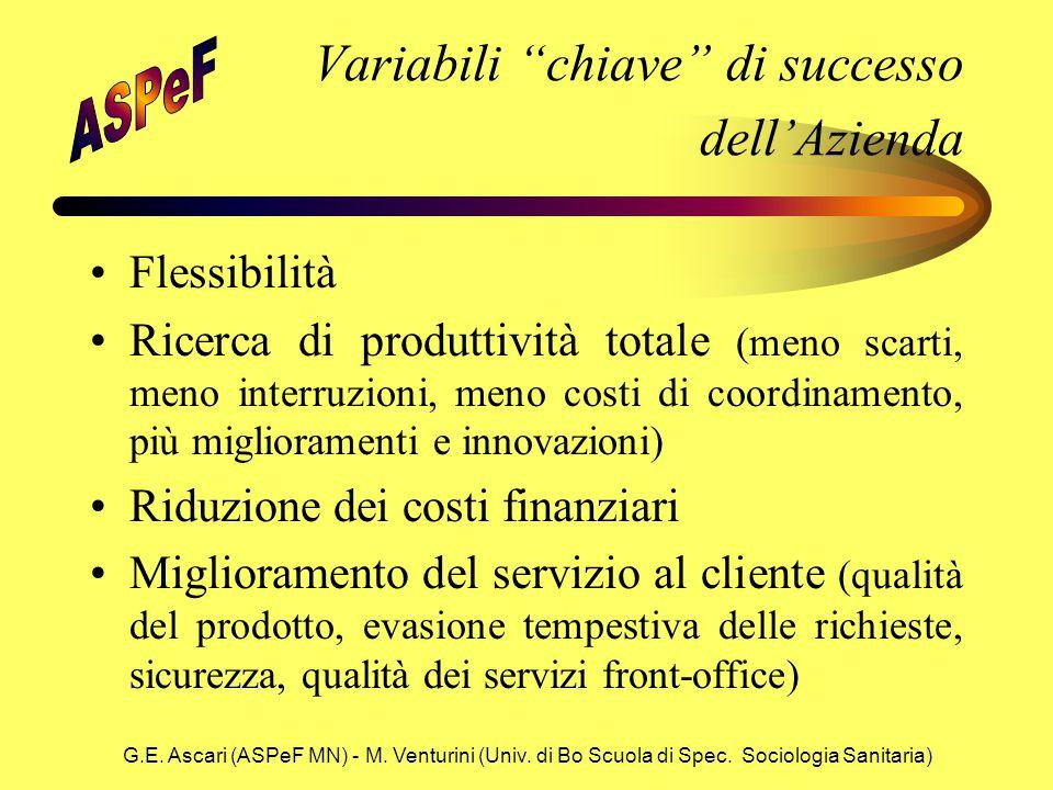 """G.E. Ascari (ASPeF MN) - M. Venturini (Univ. di Bo Scuola di Spec. Sociologia Sanitaria) Variabili """"chiave"""" di successo dell'Azienda Flessibilità Rice"""