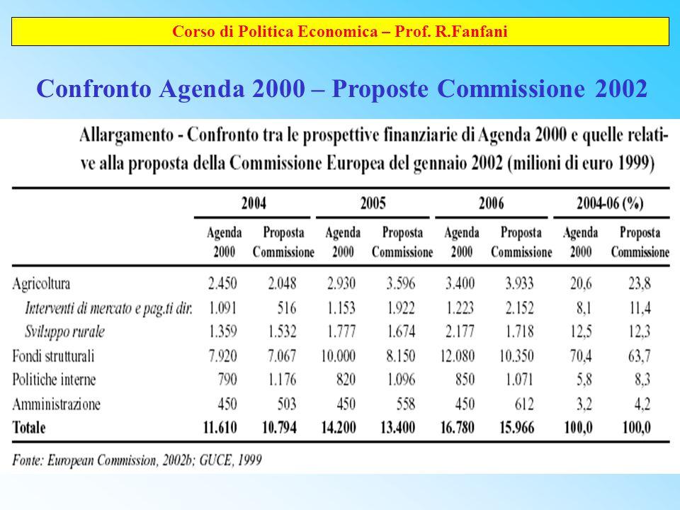 Corso di Politica Economica – Prof. R.Fanfani Confronto Agenda 2000 – Proposte Commissione 2002