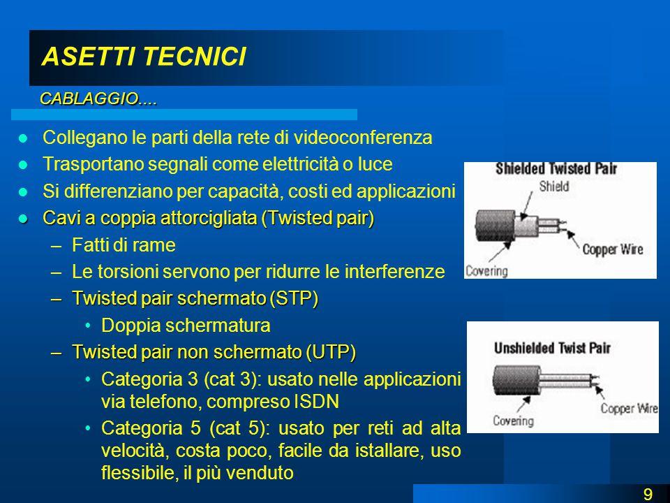 ASETTI TECNICI Collegano le parti della rete di videoconferenza Trasportano segnali come elettricità o luce Si differenziano per capacità, costi ed applicazioni Cavi a coppia attorcigliata (Twisted pair) Cavi a coppia attorcigliata (Twisted pair) –Fatti di rame –Le torsioni servono per ridurre le interferenze –Twisted pair schermato (STP) Doppia schermatura –Twisted pair non schermato (UTP) Categoria 3 (cat 3): usato nelle applicazioni via telefono, compreso ISDN Categoria 5 (cat 5): usato per reti ad alta velocità, costa poco, facile da istallare, uso flessibile, il più venduto 9 CABLAGGIO....
