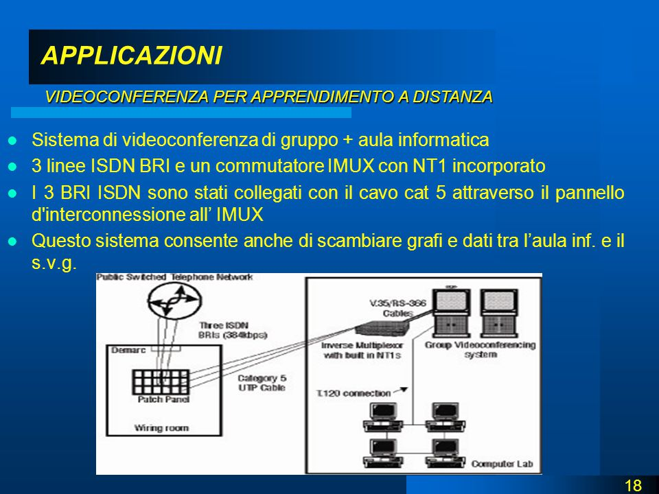 APPLICAZIONI Sistema di videoconferenza di gruppo + aula informatica 3 linee ISDN BRI e un commutatore IMUX con NT1 incorporato I 3 BRI ISDN sono stati collegati con il cavo cat 5 attraverso il pannello d interconnessione all' IMUX Questo sistema consente anche di scambiare grafi e dati tra l'aula inf.