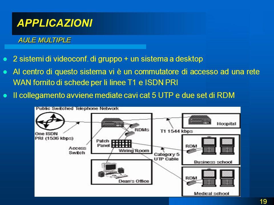 APPLICAZIONI 2 sistemi di videoconf.