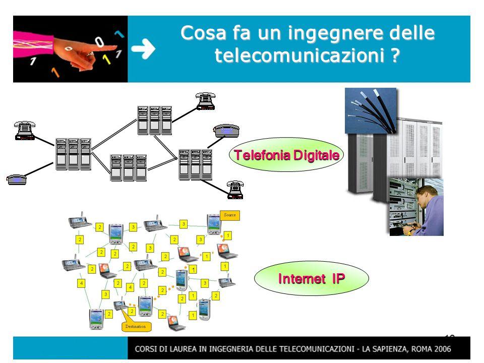 12 Cosa fa un ingegnere delle telecomunicazioni Telefonia Digitale Internet IP