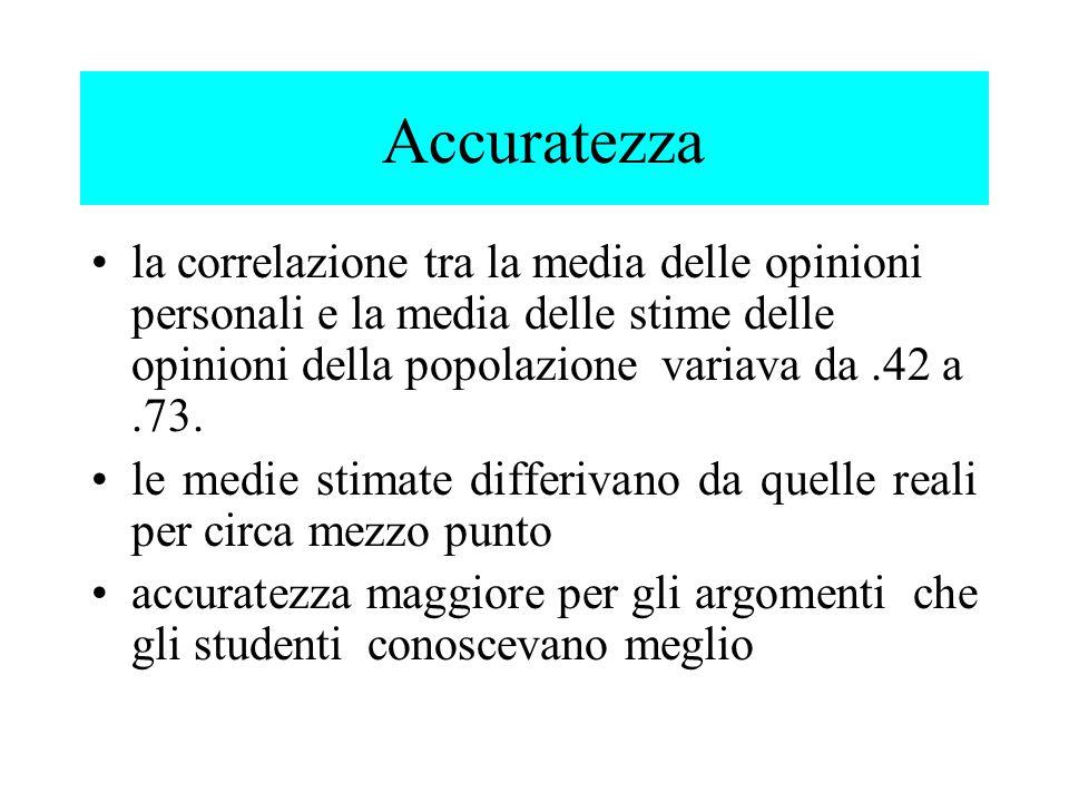 la correlazione tra la media delle opinioni personali e la media delle stime delle opinioni della popolazione variava da.42 a.73. le medie stimate dif