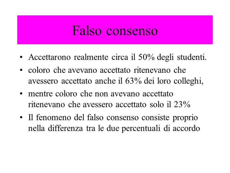 Accettarono realmente circa il 50% degli studenti. coloro che avevano accettato ritenevano che avessero accettato anche il 63% dei loro colleghi, ment