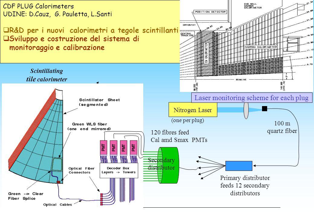 CDF PLUG Calorimeters UDINE: D.Cauz, G. Pauletta, L.Santi  R&D per i nuovi calorimetri a tegole scintillanti  Sviluppo e costruzione del sistema di
