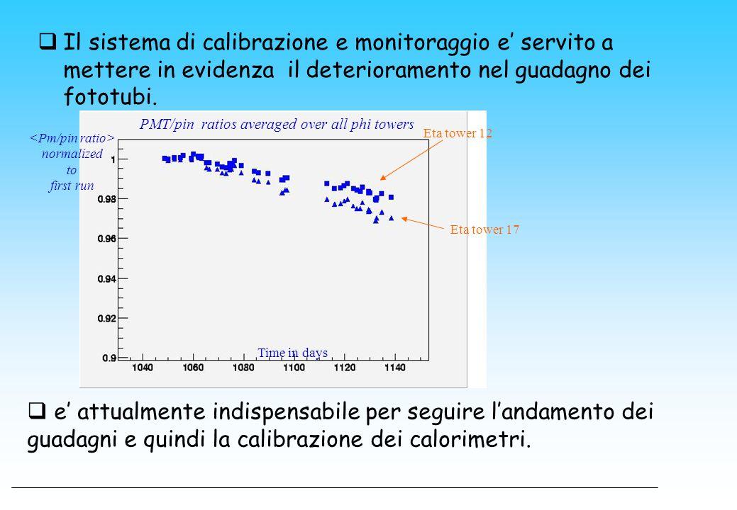  Il sistema di calibrazione e monitoraggio e' servito a mettere in evidenza il deterioramento nel guadagno dei fototubi. normalized to first run Time