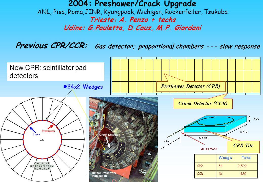 2004: Preshower/Crack Upgrade ANL, Pisa, Roma,JINR, Kyungpook, Michigan, Rockerfeller, Tsukuba Trieste: A. Penzo + techs Udine: G.Pauletta, D.Cauz, M.