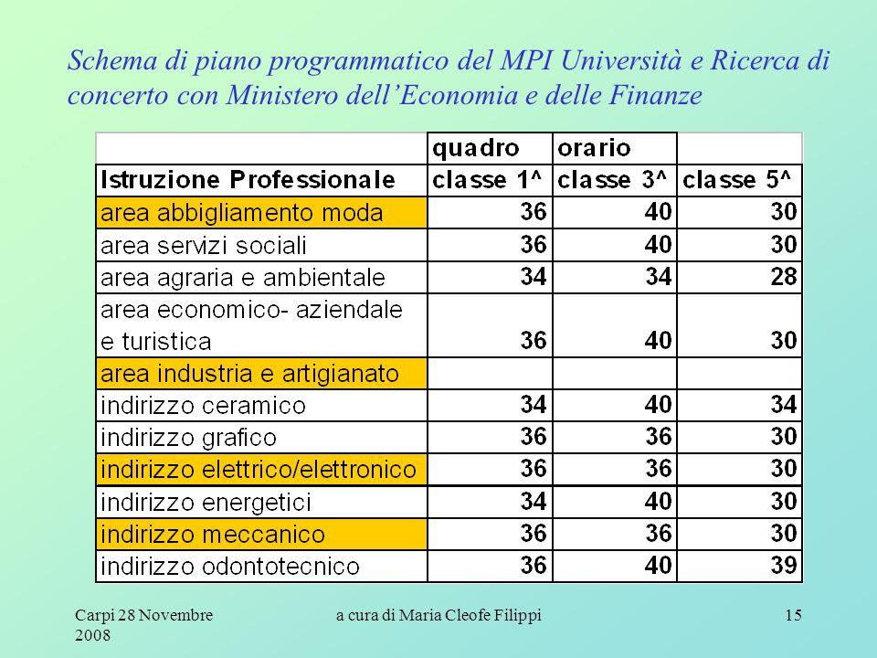 Carpi 28 Novembre 2008 a cura di Maria Cleofe Filippi15 Schema di piano programmatico del MPI Università e Ricerca di concerto con Ministero dell'Econ