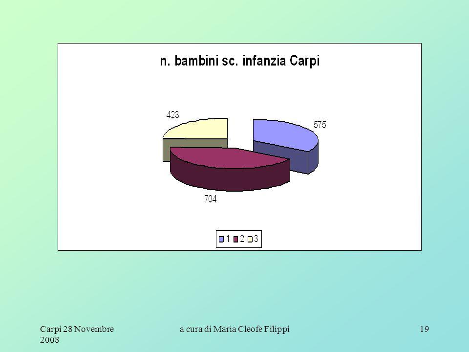 Carpi 28 Novembre 2008 a cura di Maria Cleofe Filippi19