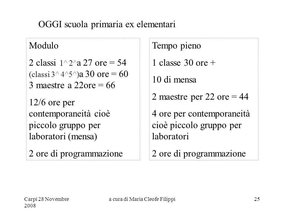 Carpi 28 Novembre 2008 a cura di Maria Cleofe Filippi25 Modulo 2 classi 1^ 2^ a 27 ore = 54 (classi 3^ 4^5^) a 30 ore = 60 3 maestre a 22ore = 66 12/6