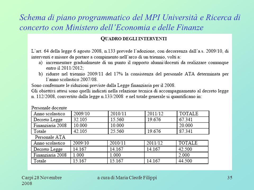 Carpi 28 Novembre 2008 a cura di Maria Cleofe Filippi35 Schema di piano programmatico del MPI Università e Ricerca di concerto con Ministero dell'Economia e delle Finanze