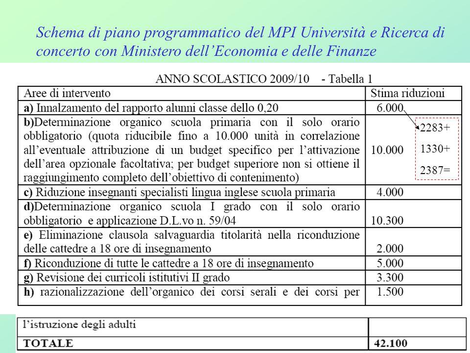 Carpi 28 Novembre 2008 a cura di Maria Cleofe Filippi36 Schema di piano programmatico del MPI Università e Ricerca di concerto con Ministero dell'Econ