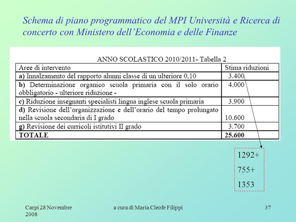 Carpi 28 Novembre 2008 a cura di Maria Cleofe Filippi37 Schema di piano programmatico del MPI Università e Ricerca di concerto con Ministero dell'Economia e delle Finanze 1292+ 755+ 1353