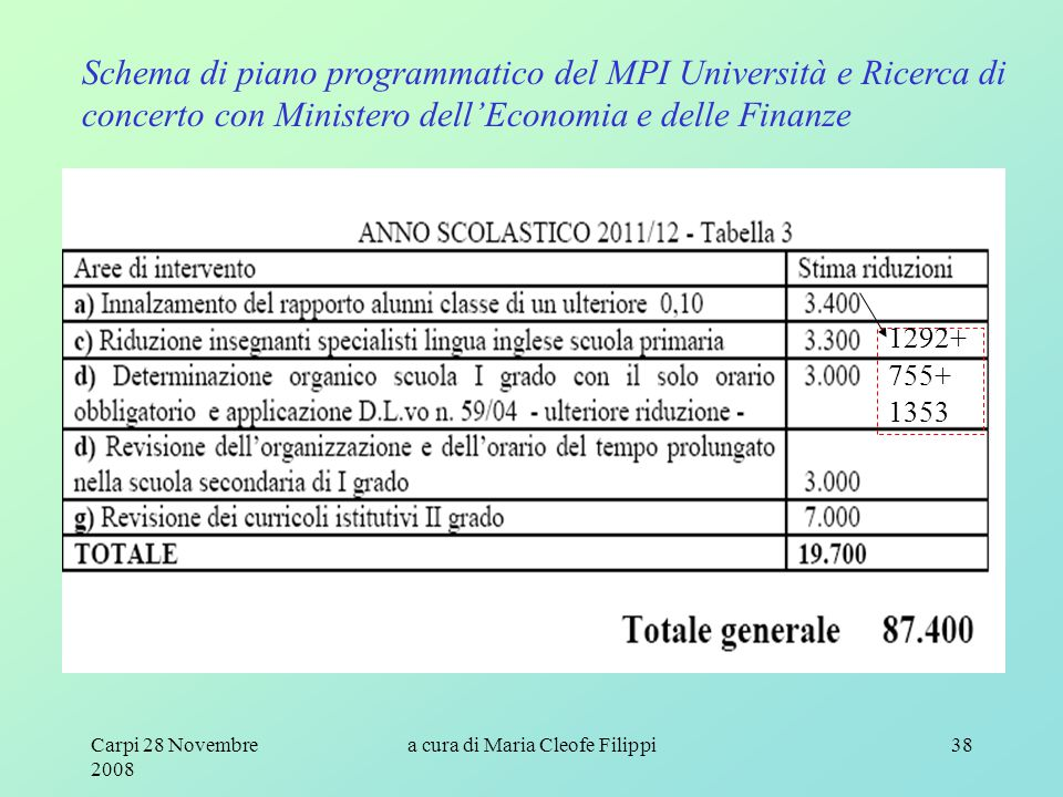 Carpi 28 Novembre 2008 a cura di Maria Cleofe Filippi38 Schema di piano programmatico del MPI Università e Ricerca di concerto con Ministero dell'Economia e delle Finanze 1292+ 755+ 1353