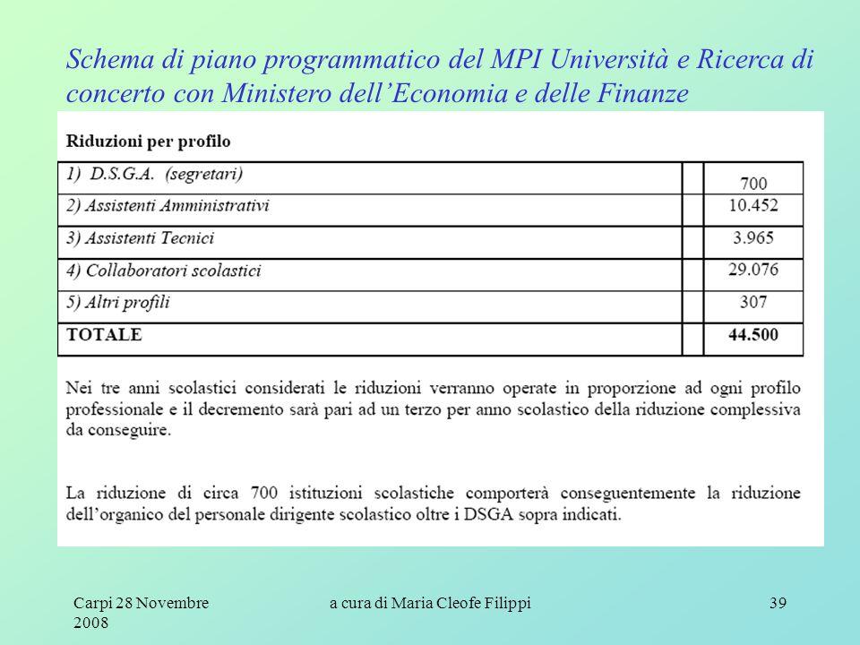 Carpi 28 Novembre 2008 a cura di Maria Cleofe Filippi39 Schema di piano programmatico del MPI Università e Ricerca di concerto con Ministero dell'Economia e delle Finanze