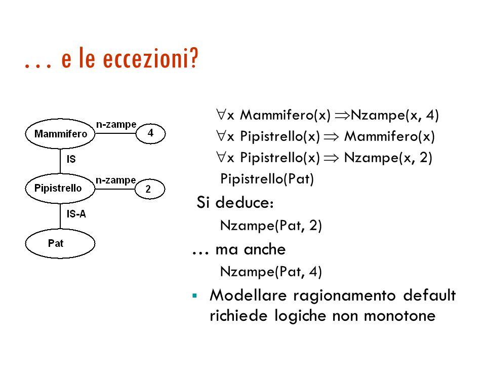 Un esempio di traduzione  x Mammifero(x)  Animale(x)  x Mammifero(x)  Nzampe(x, 4)  x Elefante(x)  Mammifero(x)  x Elefante(x)  Colore(x, grigio) Elefante(Clyde) È possibile dedurre: Animale(Clyde) Mammifero(Clyde) N-zampe(Clyde, 4) Colore(Clyde, grigio) Ereditarietà corrisponde a  E, MP e transitività di 