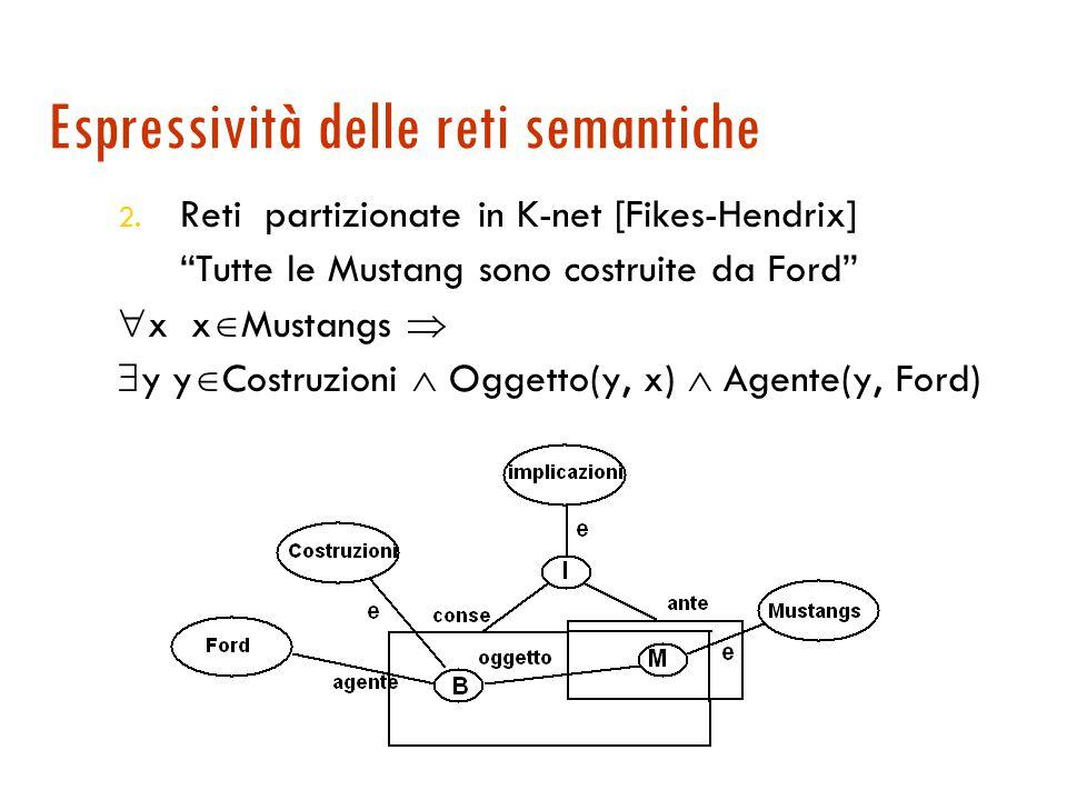 Espressività delle reti semantiche  Limitato potere espressivo: , , ... non direttamente esprimibili 1. Nodi proposizione nei grafi concettuali di