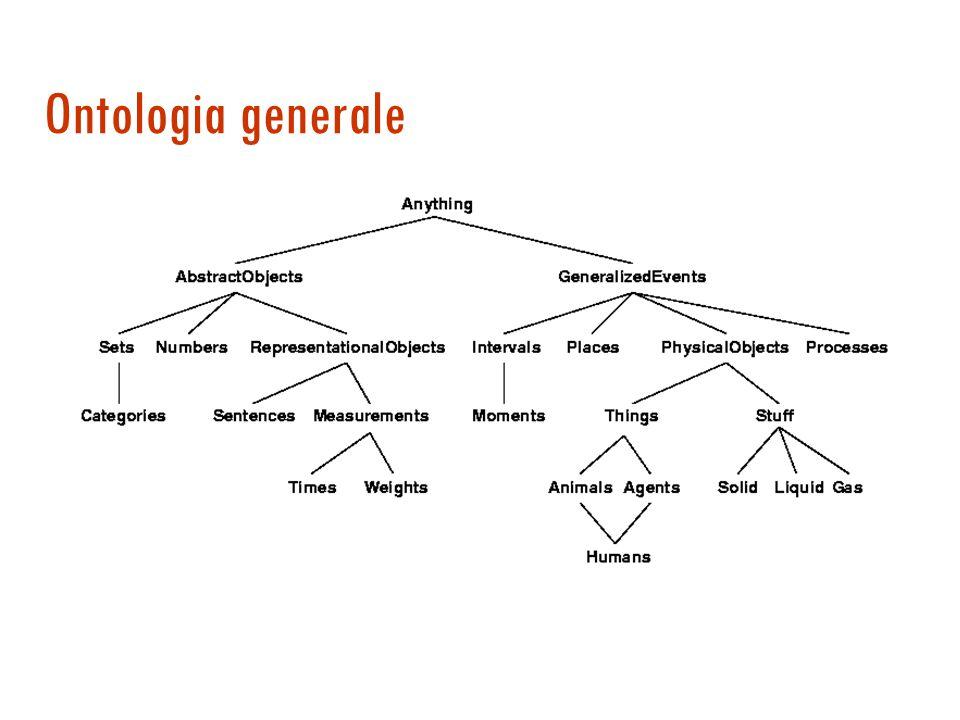 Rappresentazione della conoscenza (cap 10)  Discute vari problemi di rappresentazione  le ontologie generali e le categorie  azioni e cambiamento 
