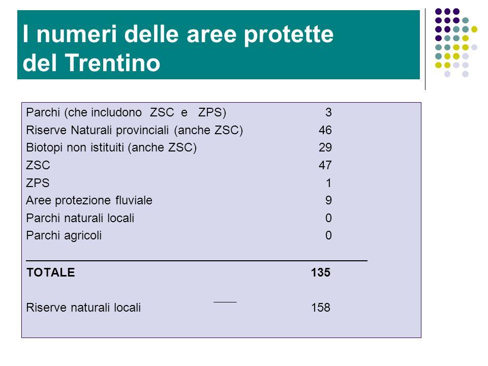 Le aree protette del Trentino Parchi (che includono ZSC e ZPS) 3 Riserve Naturali provinciali (anche ZSC) 46 Biotopi non istituiti (anche ZSC)29 ZSC47 ZPS 1 Aree protezione fluviale 9 Parchi naturali locali 0 Parchi agricoli 0 TOTALE 135 Riserve naturali locali 158 I numeri delle aree protette del Trentino