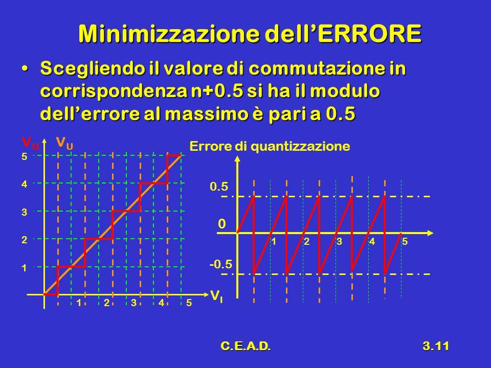 C.E.A.D.3.11 Minimizzazione dell'ERRORE Scegliendo il valore di commutazione in corrispondenza n+0.5 si ha il modulo dell'errore al massimo è pari a 0.5Scegliendo il valore di commutazione in corrispondenza n+0.5 si ha il modulo dell'errore al massimo è pari a 0.5 12345 0 -0.5 Errore di quantizzazione VIVI VUVU VUVU 12345 1 2 3 4 5 0.5