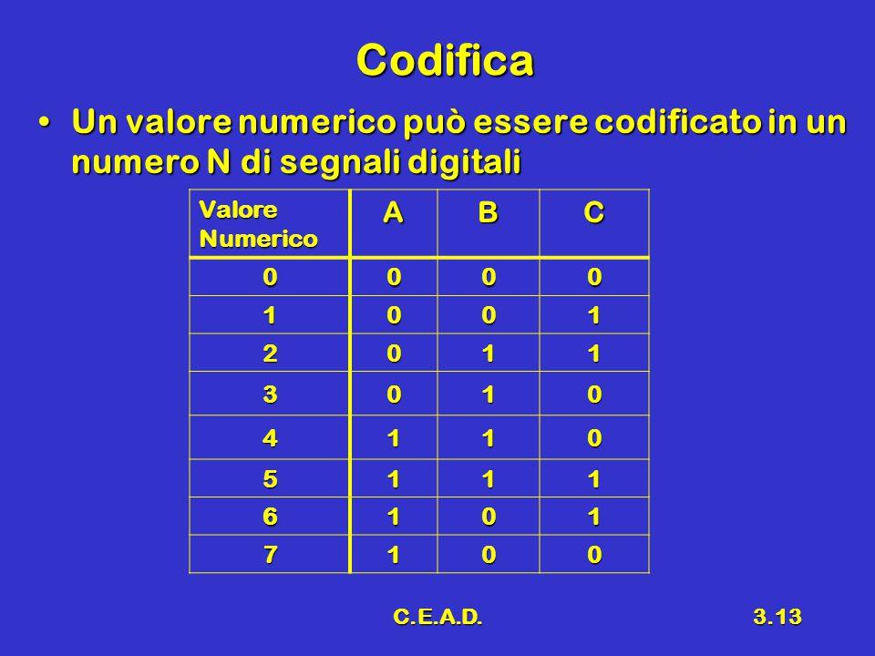 C.E.A.D.3.13 Codifica Un valore numerico può essere codificato in un numero N di segnali digitaliUn valore numerico può essere codificato in un numero N di segnali digitali Valore Numerico ABC 0000 1001 2011 3010 4110 5111 6101 7100