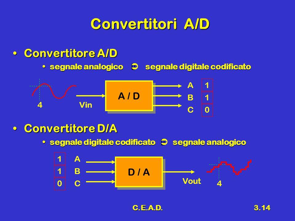 C.E.A.D.3.14 Convertitori A/D Convertitore A/DConvertitore A/D segnale analogico  segnale digitale codificatosegnale analogico  segnale digitale codificato Convertitore D/AConvertitore D/A segnale digitale codificato  segnale analogicosegnale digitale codificato  segnale analogico A / D 4Vin A C B 1 0 1 D / A 4 Vout A C B 1 0 1