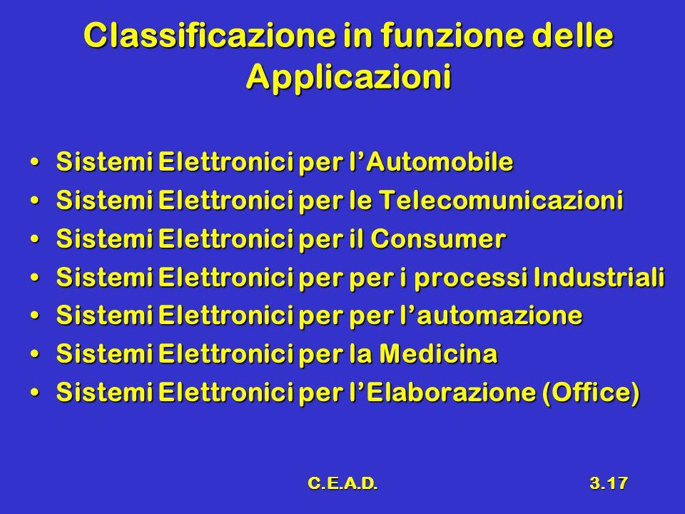 C.E.A.D.3.17 Classificazione in funzione delle Applicazioni Sistemi Elettronici per l'AutomobileSistemi Elettronici per l'Automobile Sistemi Elettronici per le TelecomunicazioniSistemi Elettronici per le Telecomunicazioni Sistemi Elettronici per il ConsumerSistemi Elettronici per il Consumer Sistemi Elettronici per per i processi IndustrialiSistemi Elettronici per per i processi Industriali Sistemi Elettronici per per l'automazioneSistemi Elettronici per per l'automazione Sistemi Elettronici per la MedicinaSistemi Elettronici per la Medicina Sistemi Elettronici per l'Elaborazione (Office)Sistemi Elettronici per l'Elaborazione (Office)