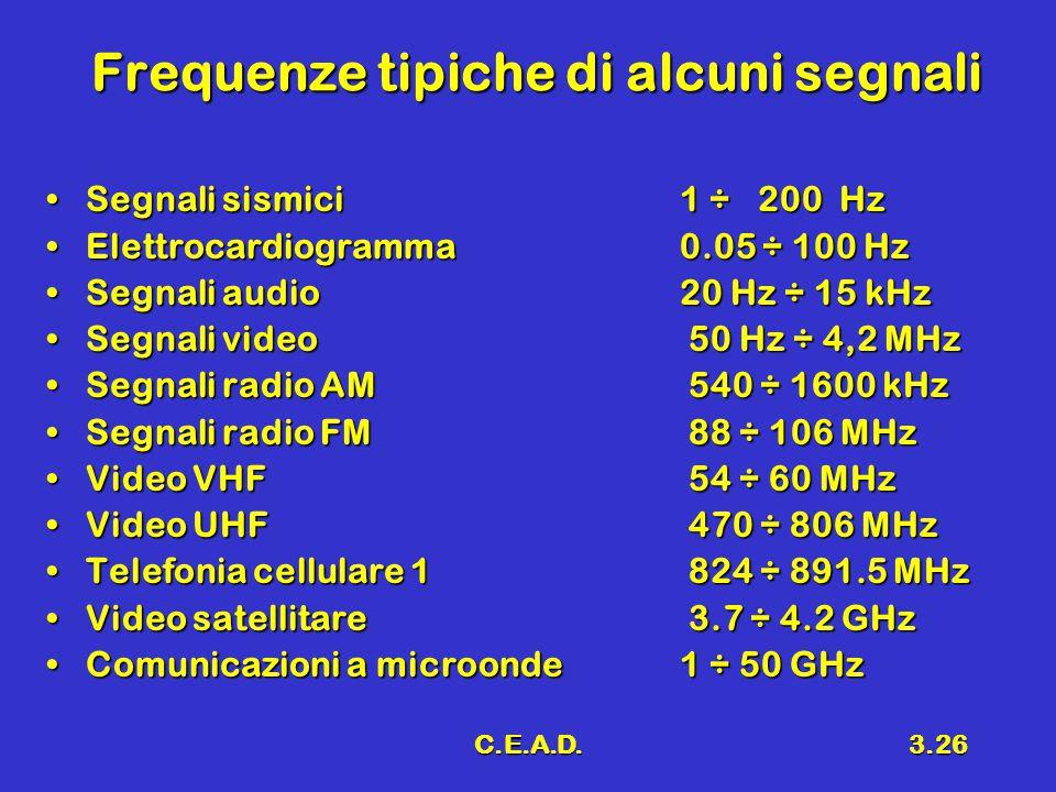 C.E.A.D.3.26 Frequenze tipiche di alcuni segnali Segnali sismici1 ÷ 200 HzSegnali sismici1 ÷ 200 Hz Elettrocardiogramma0.05 ÷ 100 HzElettrocardiogramma0.05 ÷ 100 Hz Segnali audio20 Hz ÷ 15 kHzSegnali audio20 Hz ÷ 15 kHz Segnali video 50 Hz ÷ 4,2 MHzSegnali video 50 Hz ÷ 4,2 MHz Segnali radio AM 540 ÷ 1600 kHzSegnali radio AM 540 ÷ 1600 kHz Segnali radio FM 88 ÷ 106 MHzSegnali radio FM 88 ÷ 106 MHz Video VHF 54 ÷ 60 MHzVideo VHF 54 ÷ 60 MHz Video UHF 470 ÷ 806 MHzVideo UHF 470 ÷ 806 MHz Telefonia cellulare 1 824 ÷ 891.5 MHzTelefonia cellulare 1 824 ÷ 891.5 MHz Video satellitare 3.7 ÷ 4.2 GHzVideo satellitare 3.7 ÷ 4.2 GHz Comunicazioni a microonde1 ÷ 50 GHzComunicazioni a microonde1 ÷ 50 GHz