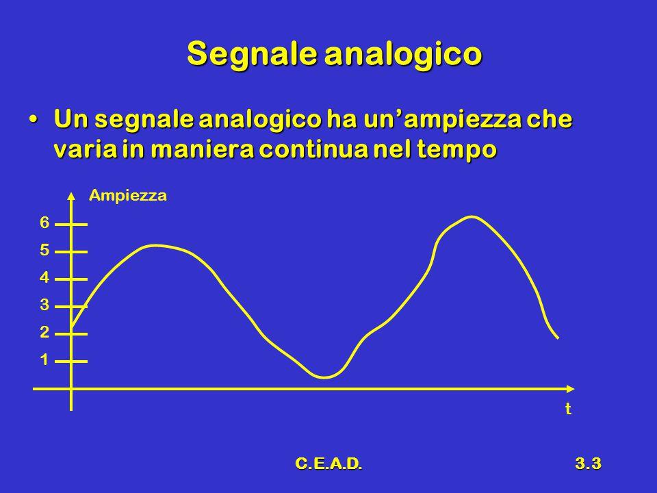 C.E.A.D.3.3 Segnale analogico Un segnale analogico ha un'ampiezza che varia in maniera continua nel tempoUn segnale analogico ha un'ampiezza che varia in maniera continua nel tempo Ampiezza t 1 2 3 4 5 6