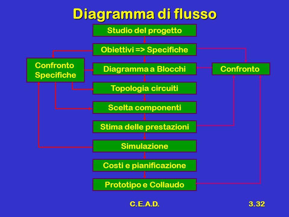 C.E.A.D.3.32 Diagramma di flusso Confronto Specifiche Confronto Studio del progetto Prototipo e Collaudo Diagramma a Blocchi Topologia circuiti Scelta
