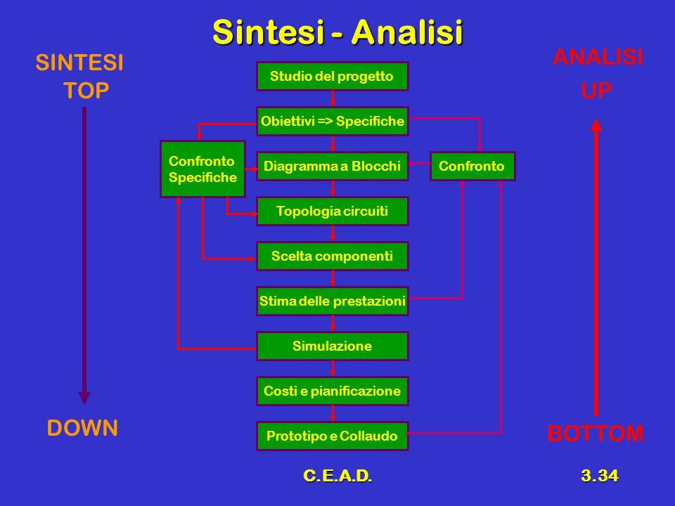 C.E.A.D.3.34 Sintesi - Analisi Confronto Specifiche Confronto Studio del progetto Prototipo e Collaudo Diagramma a Blocchi Topologia circuiti Scelta c