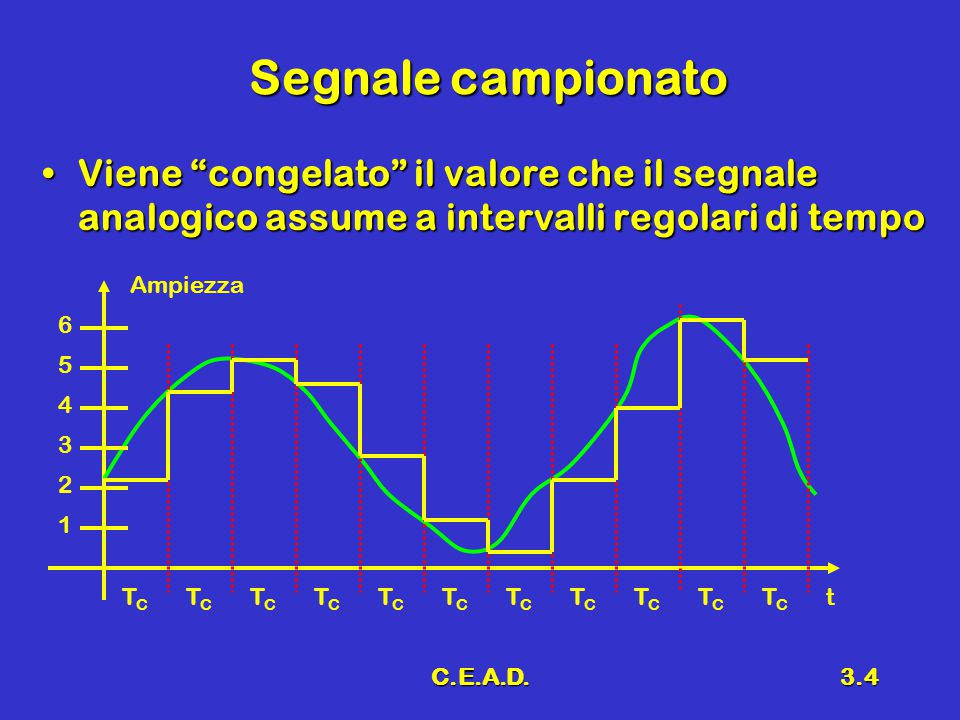 """C.E.A.D.3.4 Segnale campionato Viene """"congelato"""" il valore che il segnale analogico assume a intervalli regolari di tempoViene """"congelato"""" il valore c"""