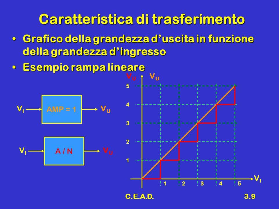 C.E.A.D.3.9 Caratteristica di trasferimento Grafico della grandezza d'uscita in funzione della grandezza d'ingressoGrafico della grandezza d'uscita in funzione della grandezza d'ingresso Esempio rampa lineareEsempio rampa lineare VIVI VUVU VUVU 12345 1 2 3 4 5 AMP = 1 VIVI VUVU A / N VIVI VUVU