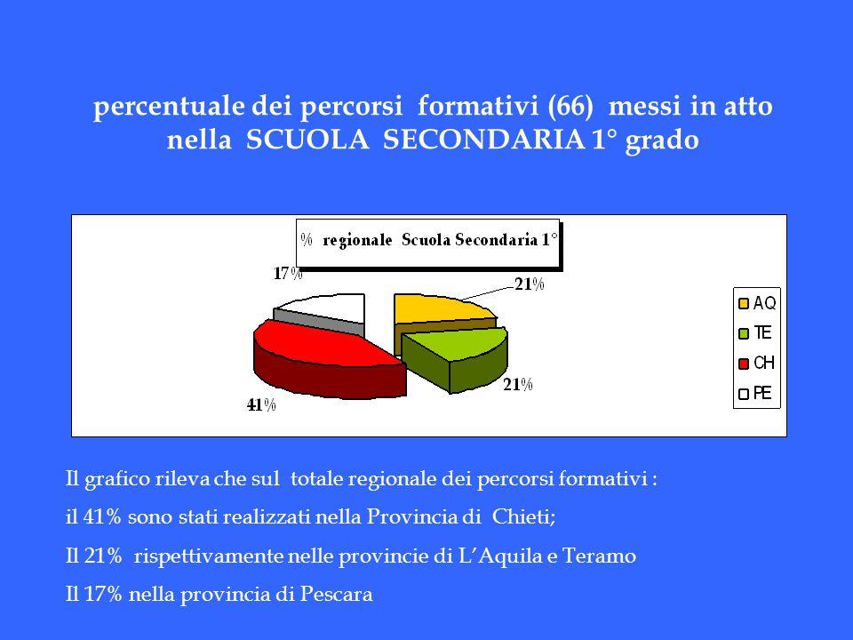 percentuale dei percorsi formativi (66) messi in atto nella SCUOLA SECONDARIA 1° grado Il grafico rileva che sul totale regionale dei percorsi formati