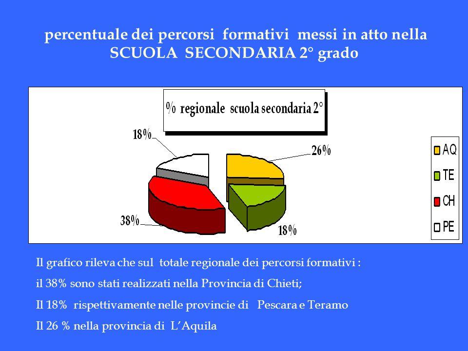 percentuale dei percorsi formativi messi in atto nella SCUOLA SECONDARIA 2° grado Il grafico rileva che sul totale regionale dei percorsi formativi :