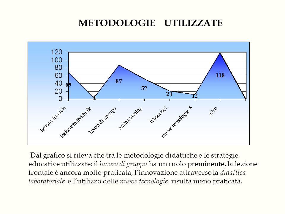 METODOLOGIE UTILIZZATE Dal grafico si rileva che tra le metodologie didattiche e le strategie educative utilizzate: il lavoro di gruppo ha un ruolo pr