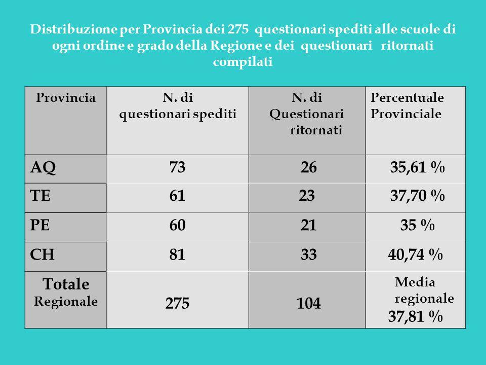 Distribuzione per Provincia dei 275 questionari spediti alle scuole di ogni ordine e grado della Regione e dei questionari ritornati compilati Provinc