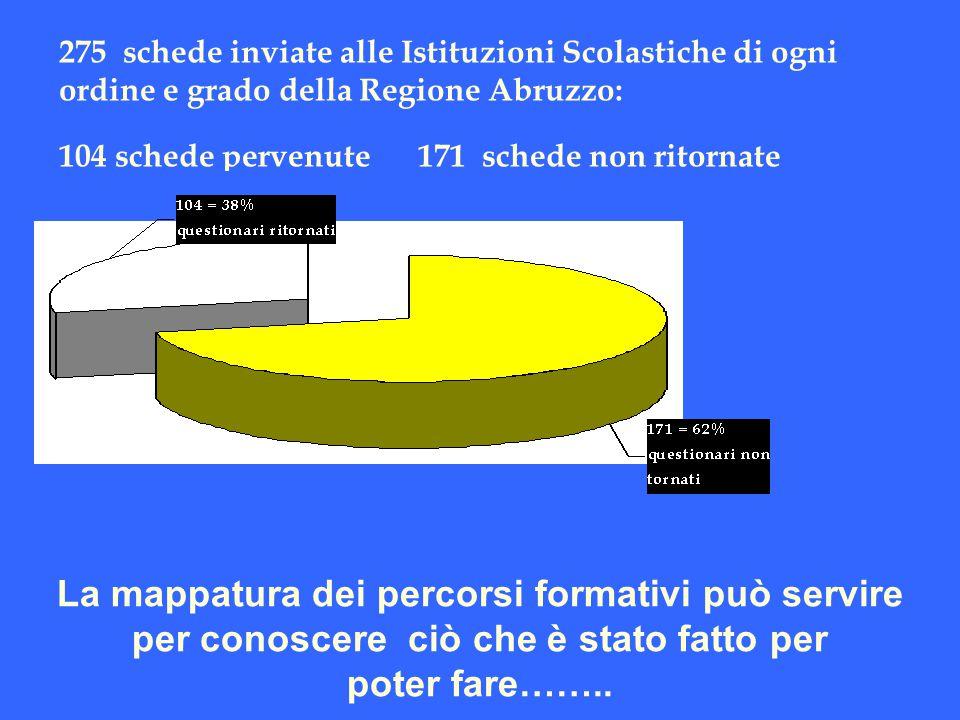 275 schede inviate alle Istituzioni Scolastiche di ogni ordine e grado della Regione Abruzzo: 104 schede pervenute 171 schede non ritornate La mappatu