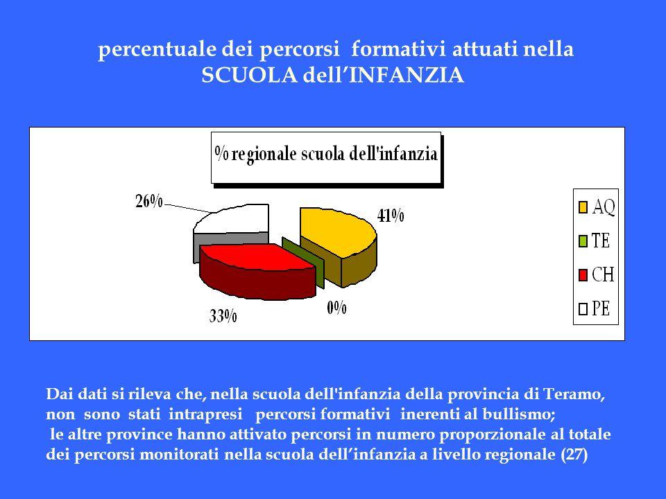 percentuale dei percorsi formativi attuati nella SCUOLA dell'INFANZIA Dai dati si rileva che, nella scuola dell'infanzia della provincia di Teramo, no