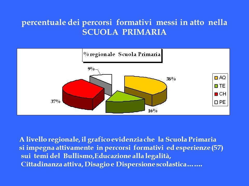 percentuale dei percorsi formativi (66) messi in atto nella SCUOLA SECONDARIA 1° grado Il grafico rileva che sul totale regionale dei percorsi formativi : il 41% sono stati realizzati nella Provincia di Chieti; Il 21% rispettivamente nelle provincie di L'Aquila e Teramo Il 17% nella provincia di Pescara