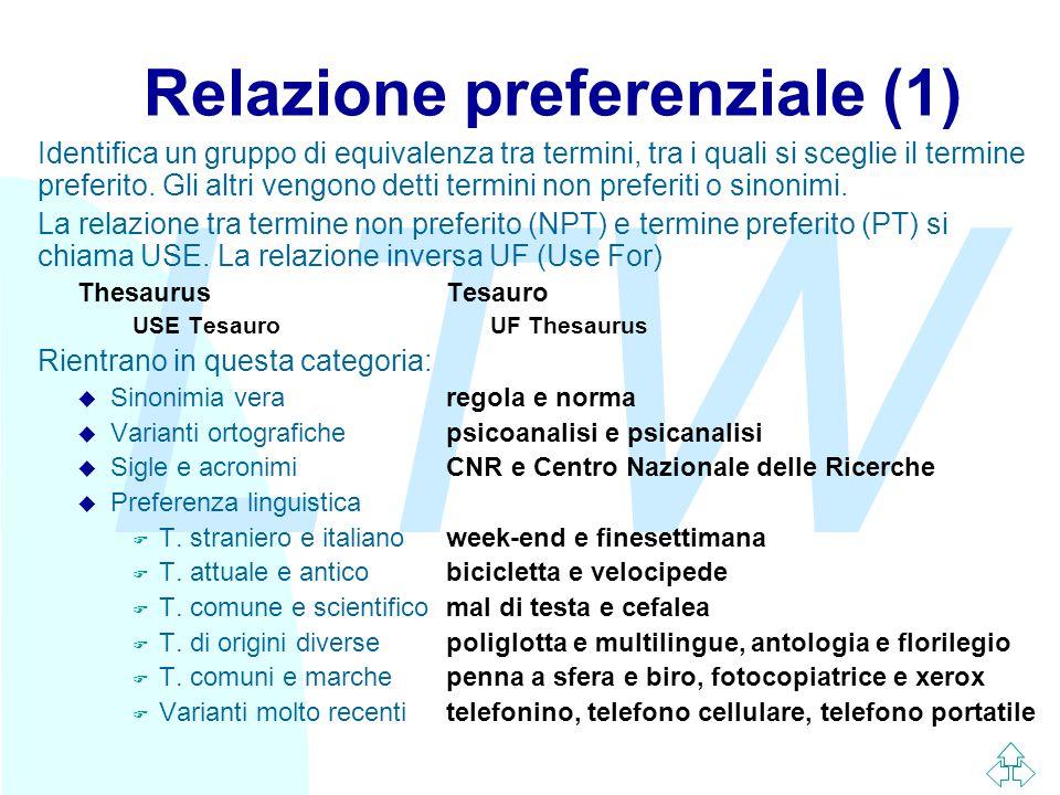 LTW Relazione preferenziale (1) Identifica un gruppo di equivalenza tra termini, tra i quali si sceglie il termine preferito.