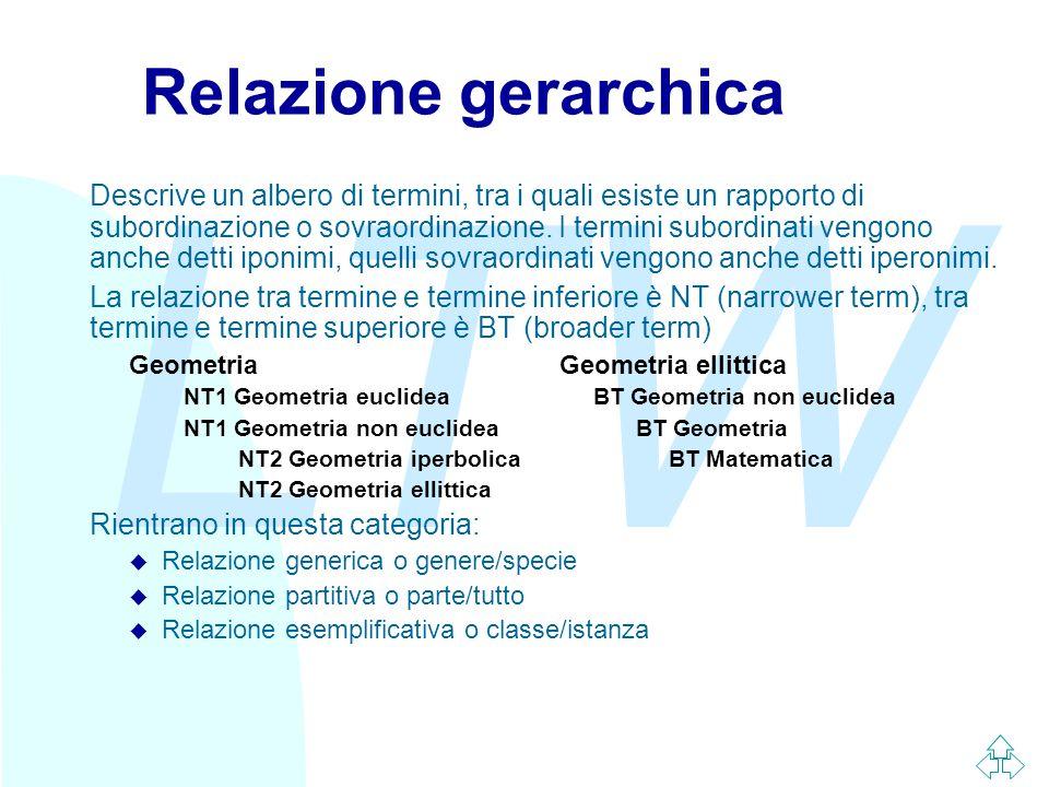 LTW Relazione gerarchica Descrive un albero di termini, tra i quali esiste un rapporto di subordinazione o sovraordinazione.