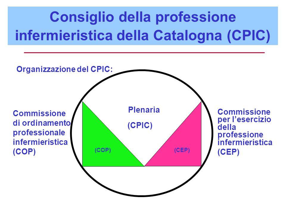 Organizzazione del CPIC: Commissione di ordinamento professionale infermieristica (COP) Commissione per l'esercizio della professione infermieristica (CEP) (COP) (CEP) Plenaria (CPIC) Consiglio della professione infermieristica della Catalogna (CPIC)