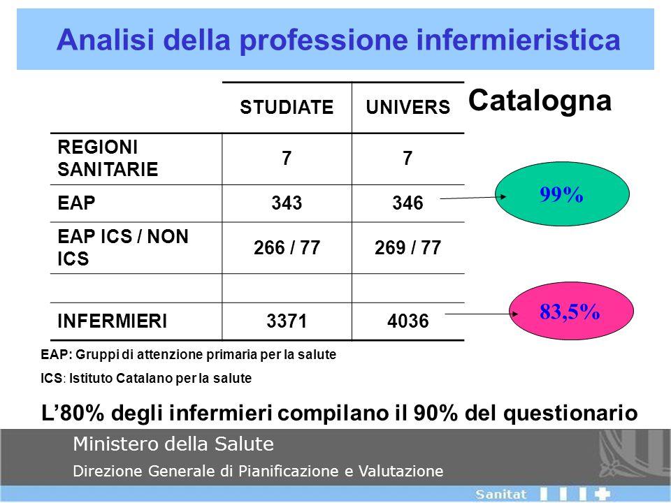 Analisi della professione infermieristica Ministero della Salute Direzione Generale di Pianificazione e Valutazione STUDIATEUNIVERS REGIONI SANITARIE 77 EAP343346 EAP ICS / NON ICS 266 / 77269 / 77 INFERMIERI33714036 EAP: Gruppi di attenzione primaria per la salute ICS: Istituto Catalano per la salute L'80% degli infermieri compilano il 90% del questionario Catalogna 99% 83,5%