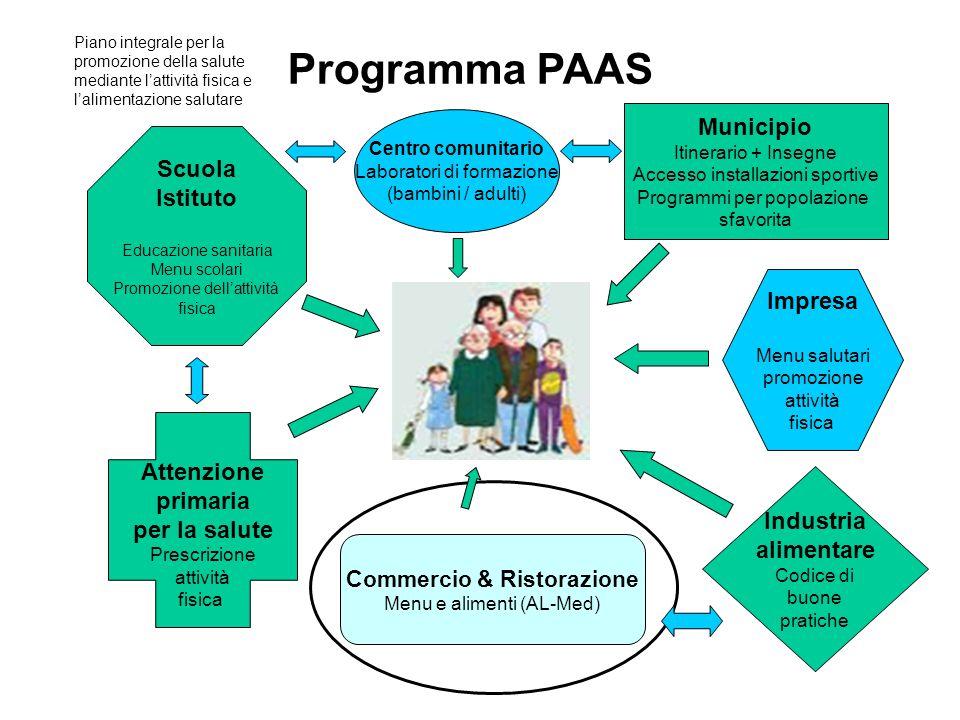 Scuola Istituto Educazione sanitaria Menu scolari Promozione dell'attività fisica Programma PAAS Piano integrale per la promozione della salute median