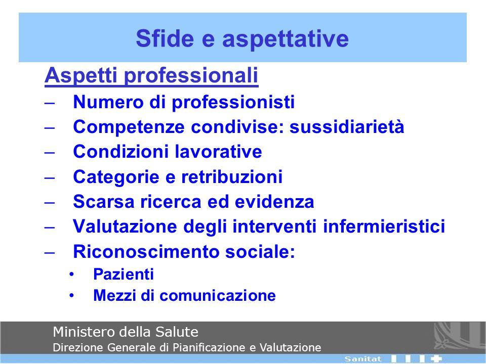 Aspetti professionali –Numero di professionisti –Competenze condivise: sussidiarietà –Condizioni lavorative –Categorie e retribuzioni –Scarsa ricerca