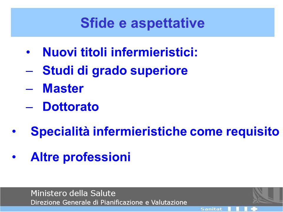 Nuovi titoli infermieristici: –Studi di grado superiore –Master –Dottorato Specialità infermieristiche come requisito Altre professioni Sfide e aspett